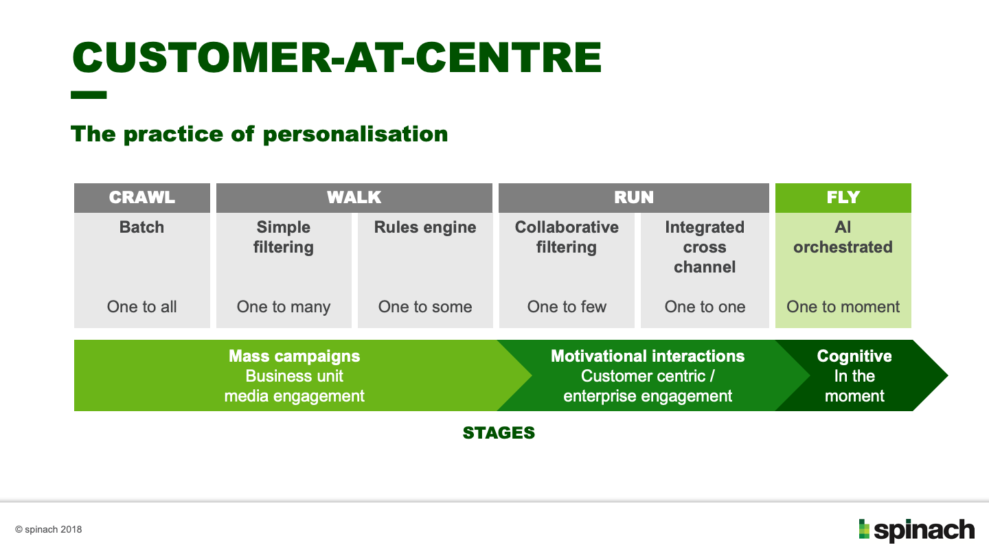 The stages of personalisation - crawl, walk, run, fly